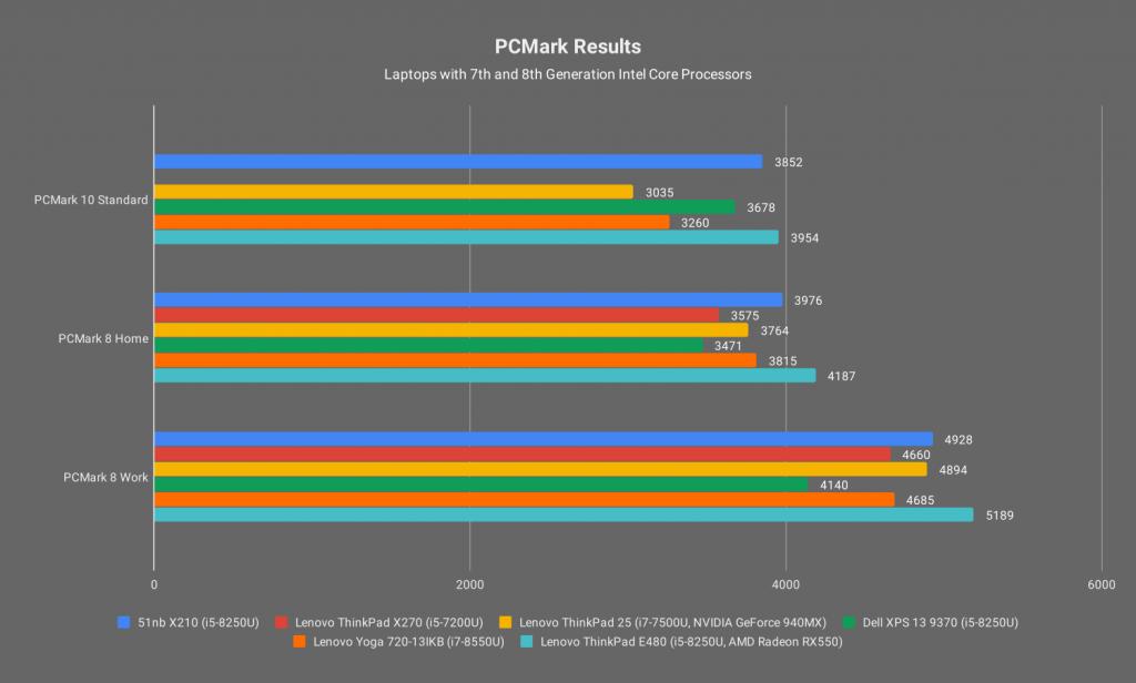 [059 pcmark-comparison]
